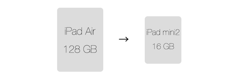 iPad Air (128GB)からiPad mini 2 (16GB)に乗り換えました